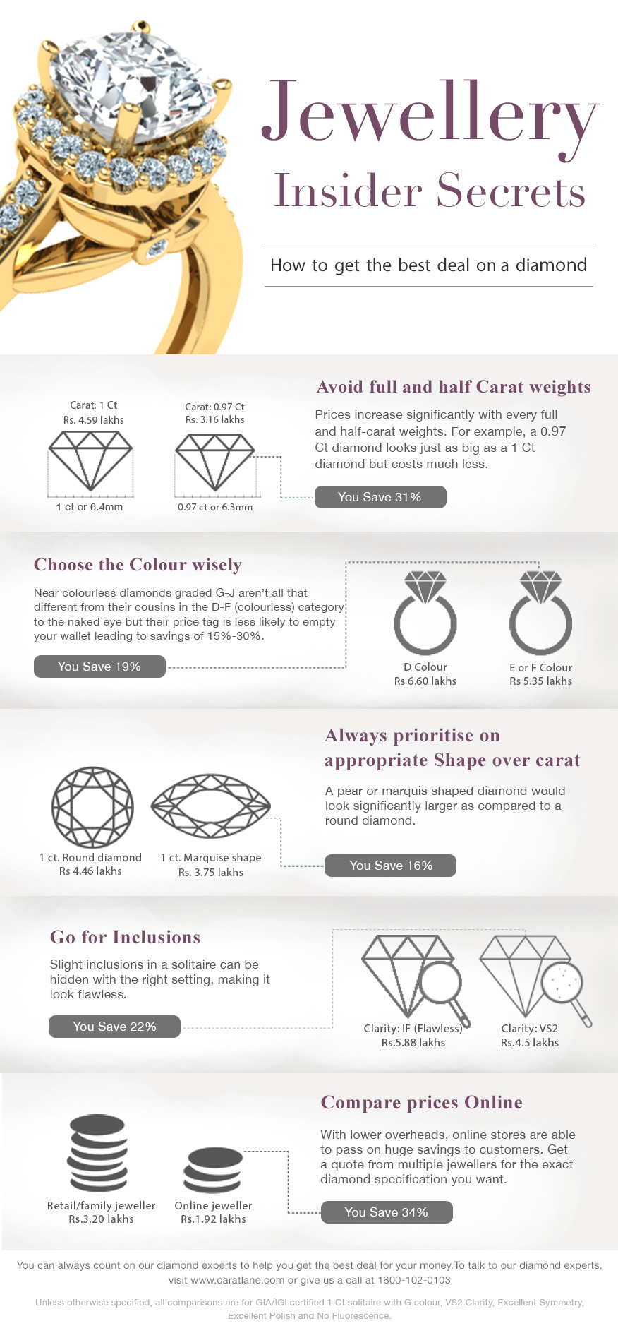 Jewellery Insider Secrets: How to get the best deal on a diamond